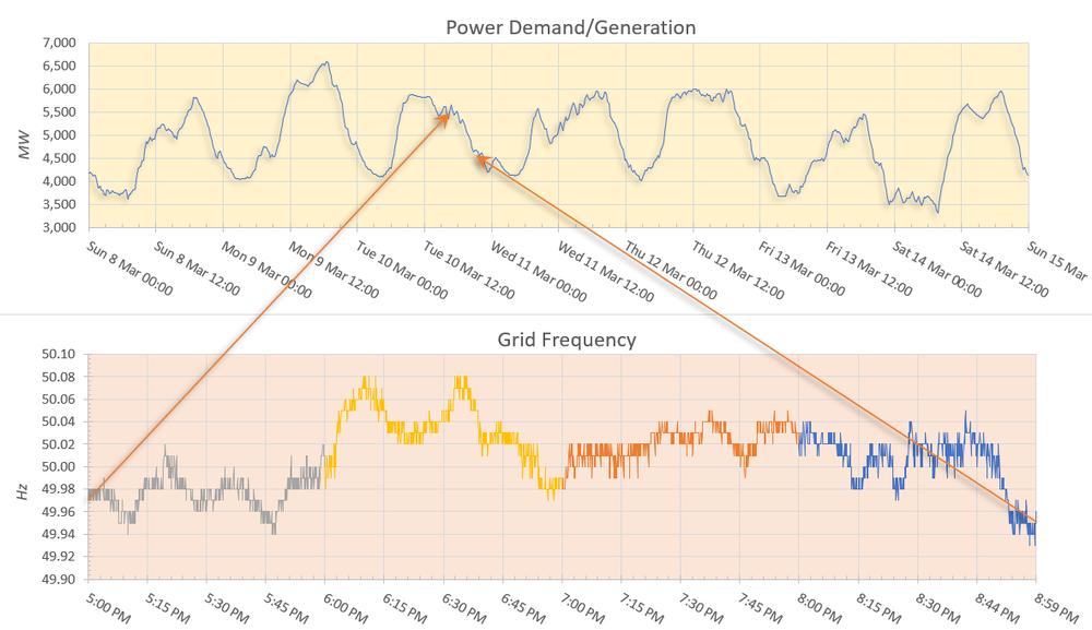 DemandFrequency