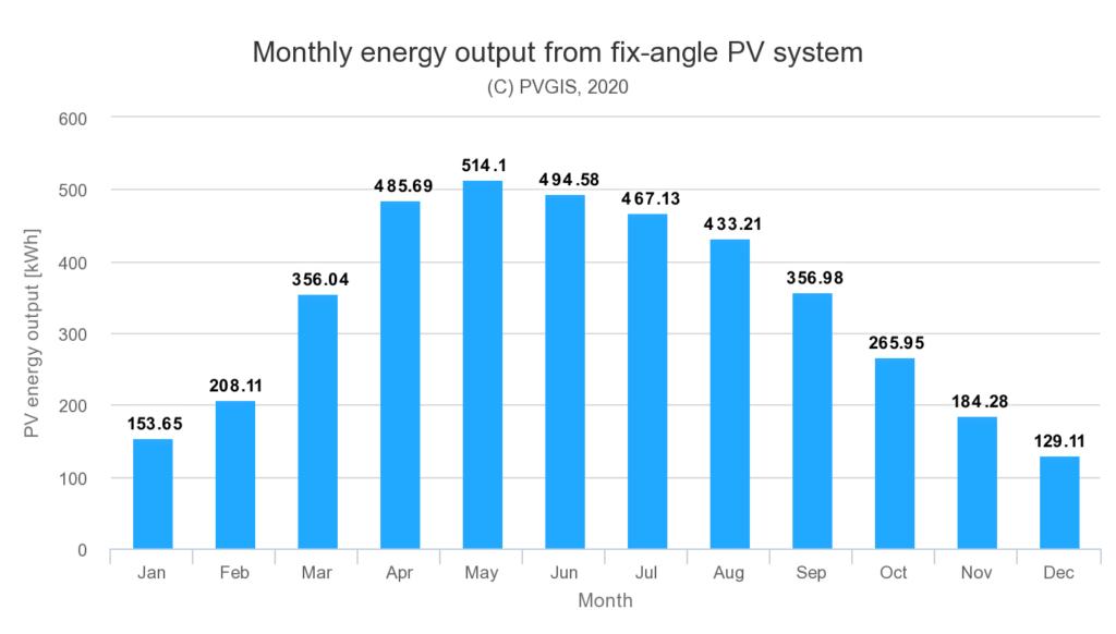 solar PV generation Ireland