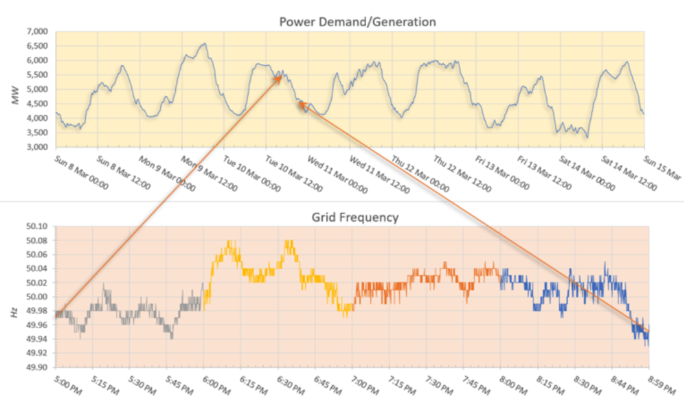 Power demand and generation