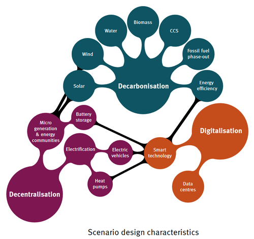 scenariodesign